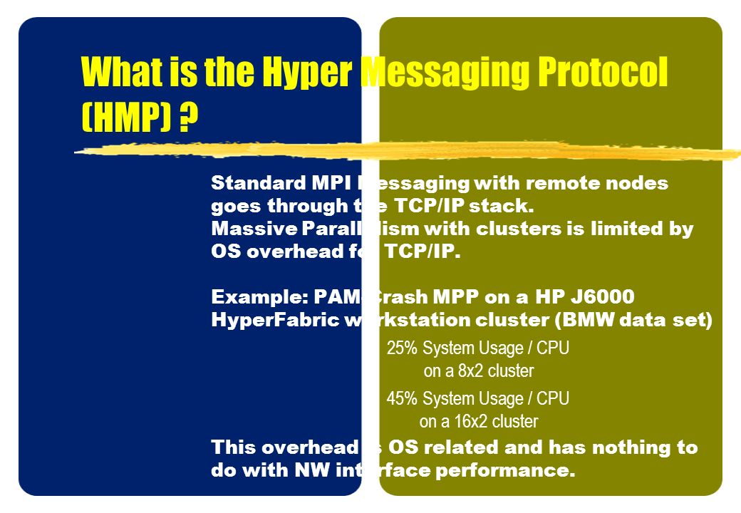 What is the Hyper Messaging Protocol (HMP)