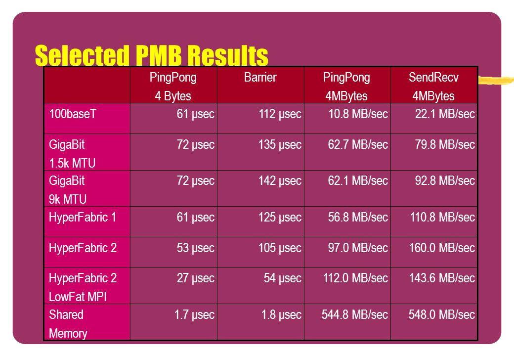 Selected PMB Results MB/sec MB/sec 1.8 μsec 1.7 μsec