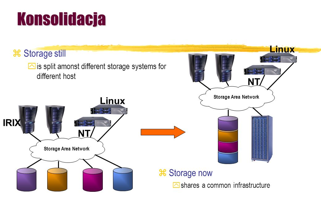Konsolidacja Storage still Linux NT Linux IRIX NT Storage now