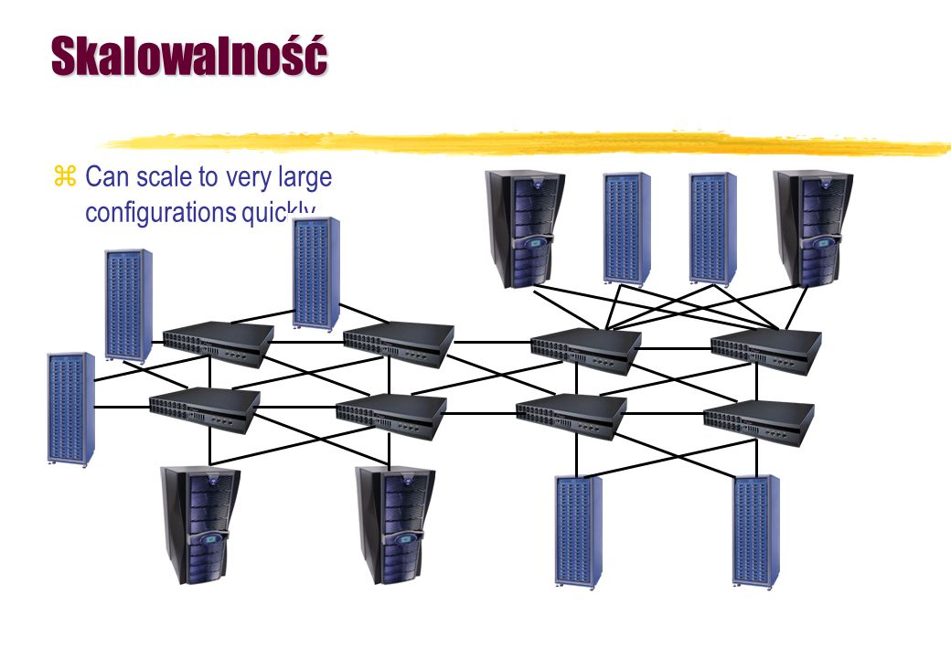 Skalowalność Can scale to very large configurations quickly