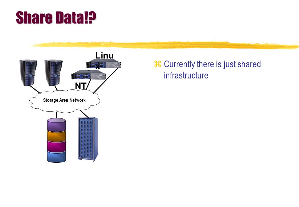 Share Data! Currently there is just shared infrastructure Linux NT
