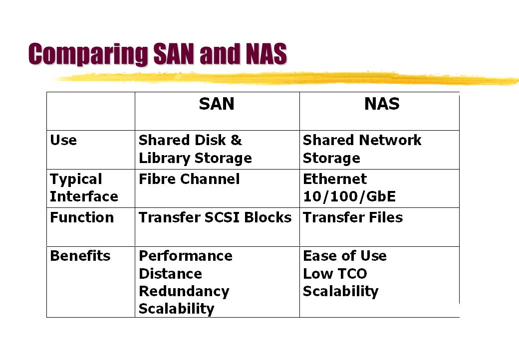 Comparing SAN and NAS
