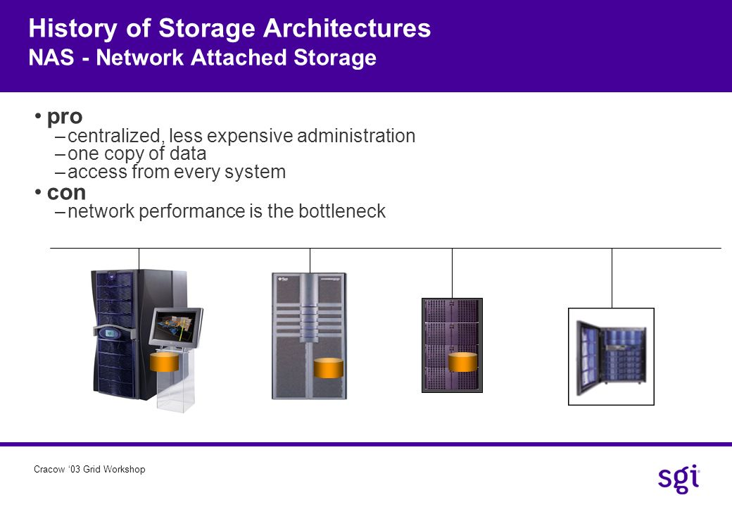 History of Storage Architectures NAS - Network Attached Storage