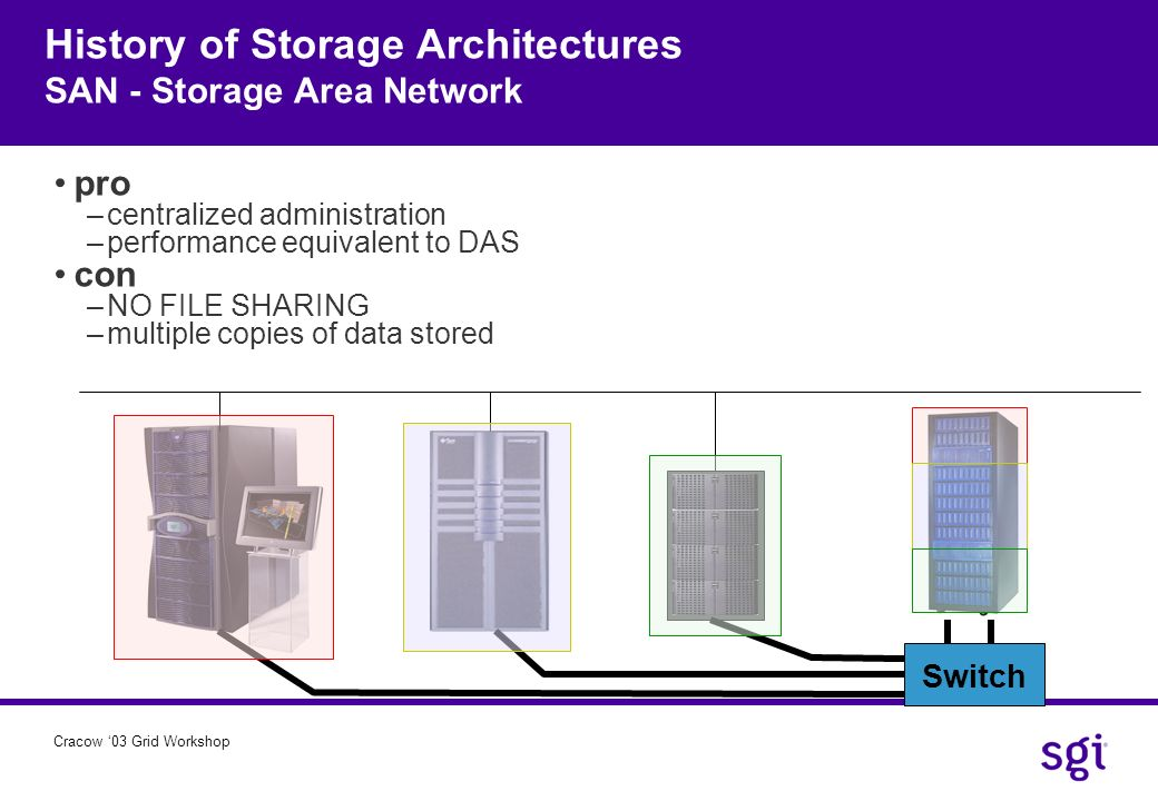 History of Storage Architectures SAN - Storage Area Network
