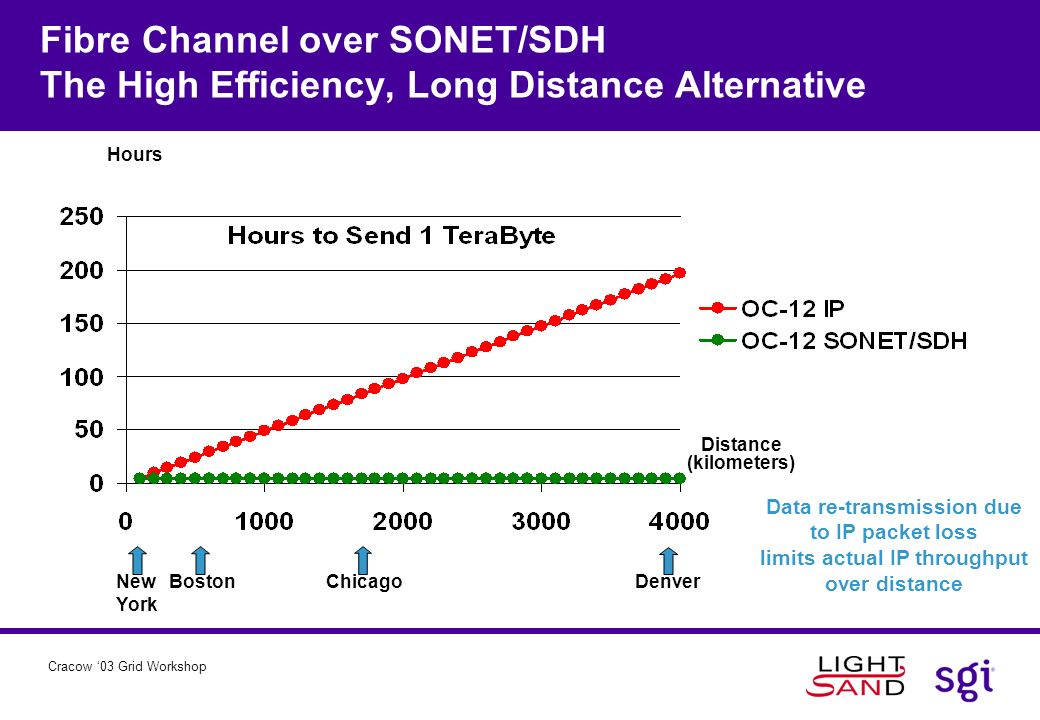 Fibre Channel over SONET/SDH The High Efficiency, Long Distance Alternative