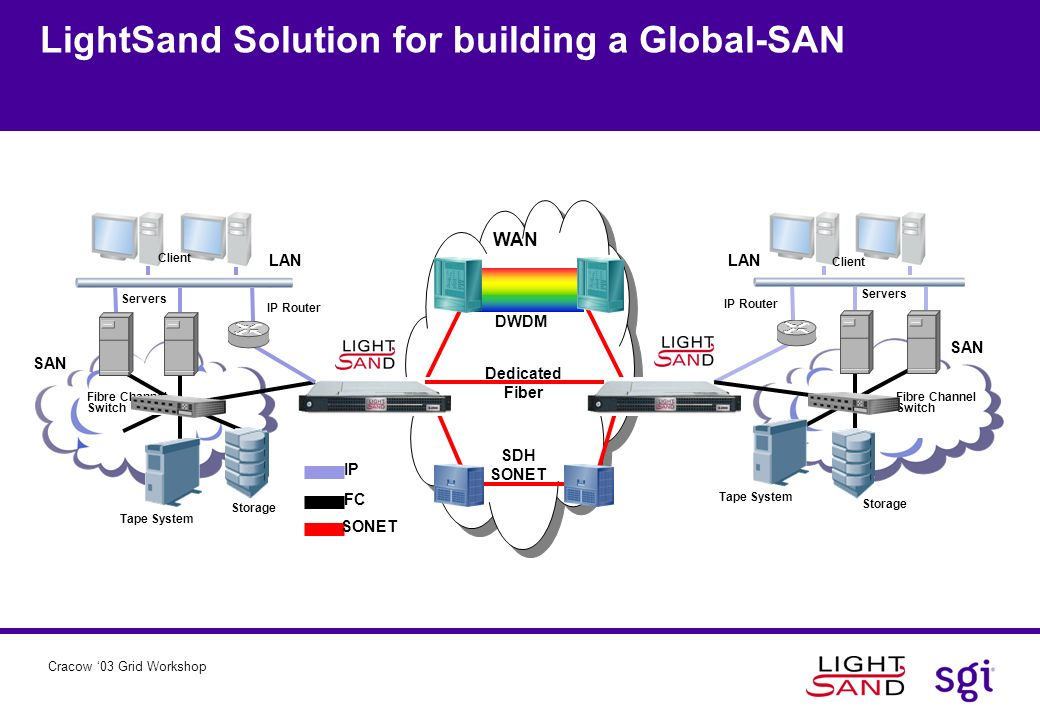 LightSand Solution for building a Global-SAN