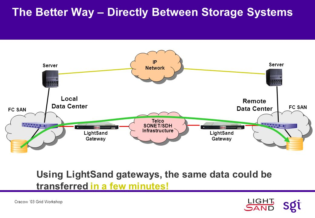 The Better Way – Directly Between Storage Systems