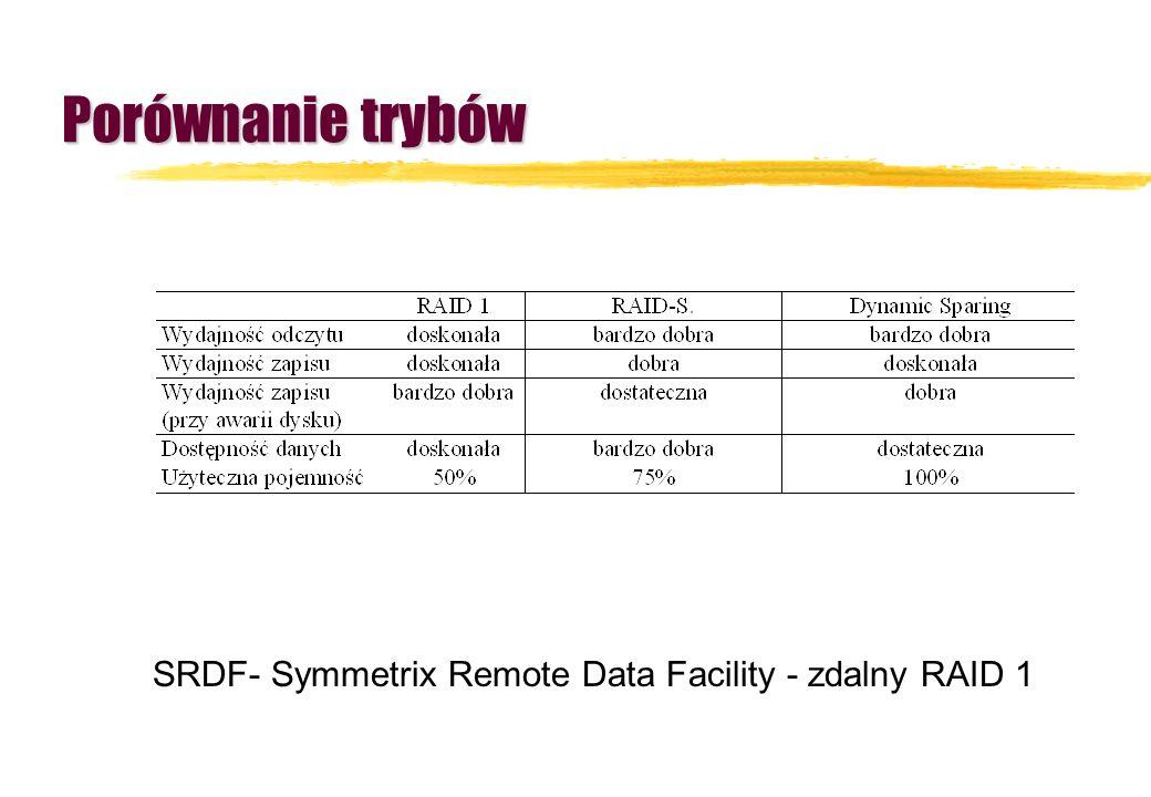 Porównanie trybów SRDF- Symmetrix Remote Data Facility - zdalny RAID 1