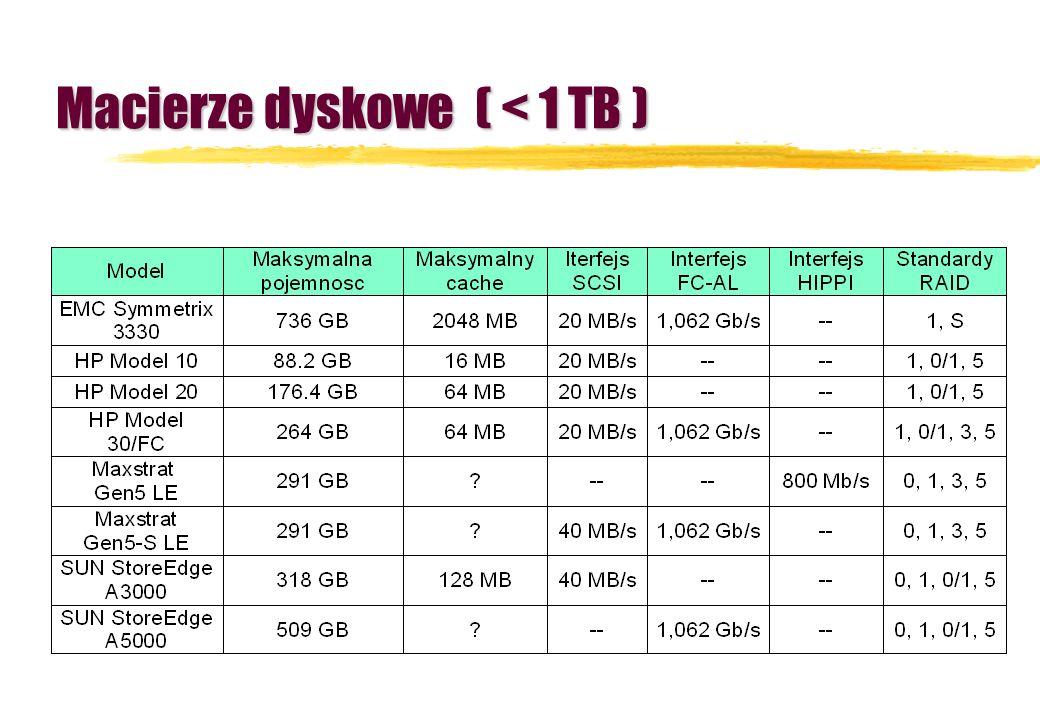 Macierze dyskowe ( < 1 TB )