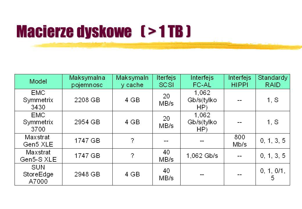 Macierze dyskowe ( > 1 TB )