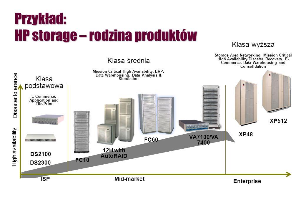 Przykład: HP storage – rodzina produktów