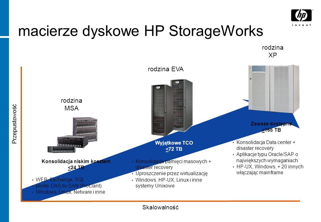 macierze dyskowe HP StorageWorks