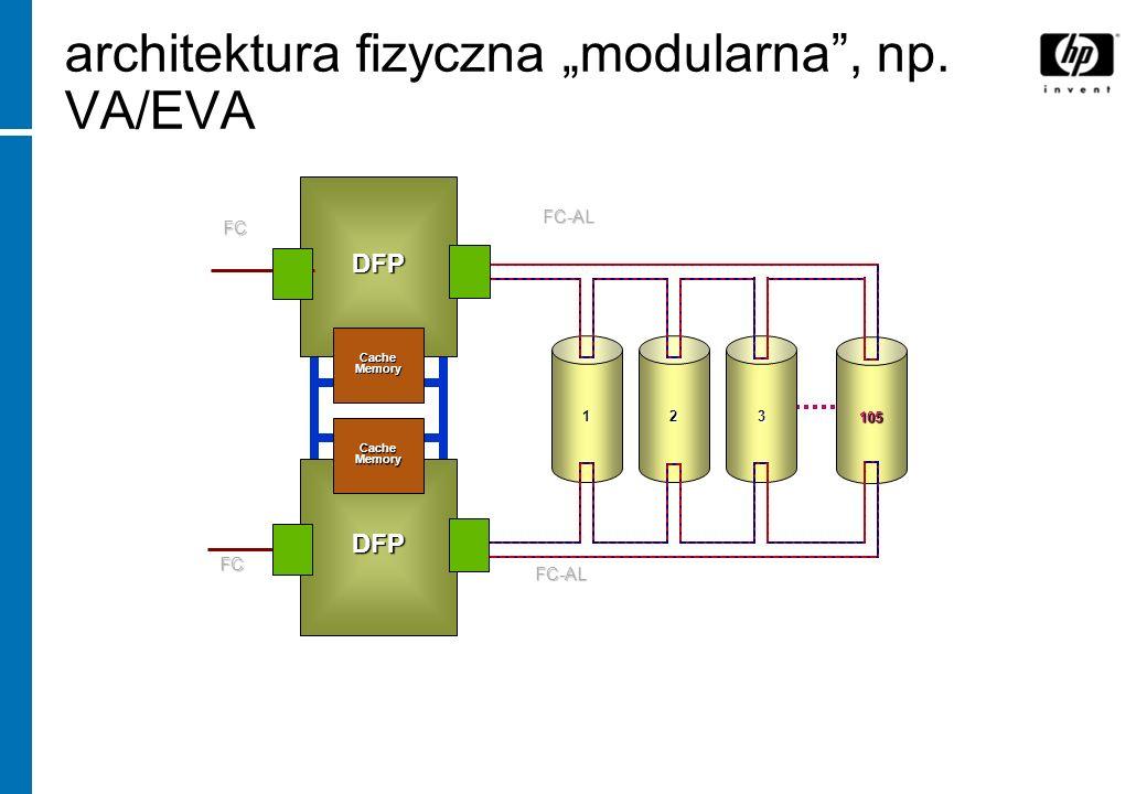 "architektura fizyczna ""modularna , np. VA/EVA"