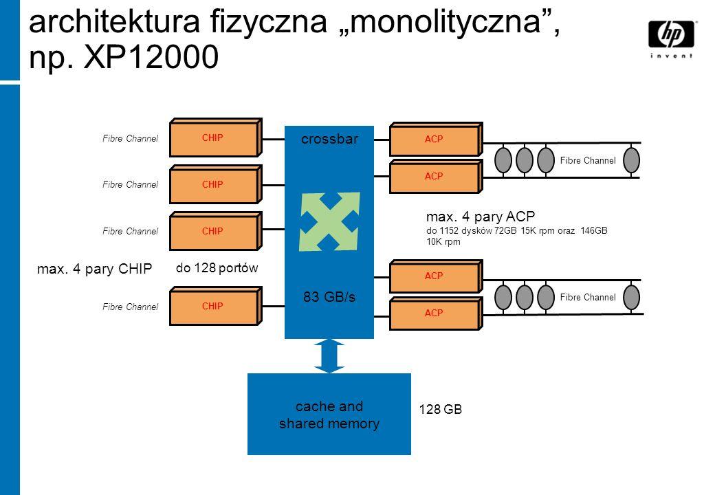 """architektura fizyczna """"monolityczna , np. XP12000"""