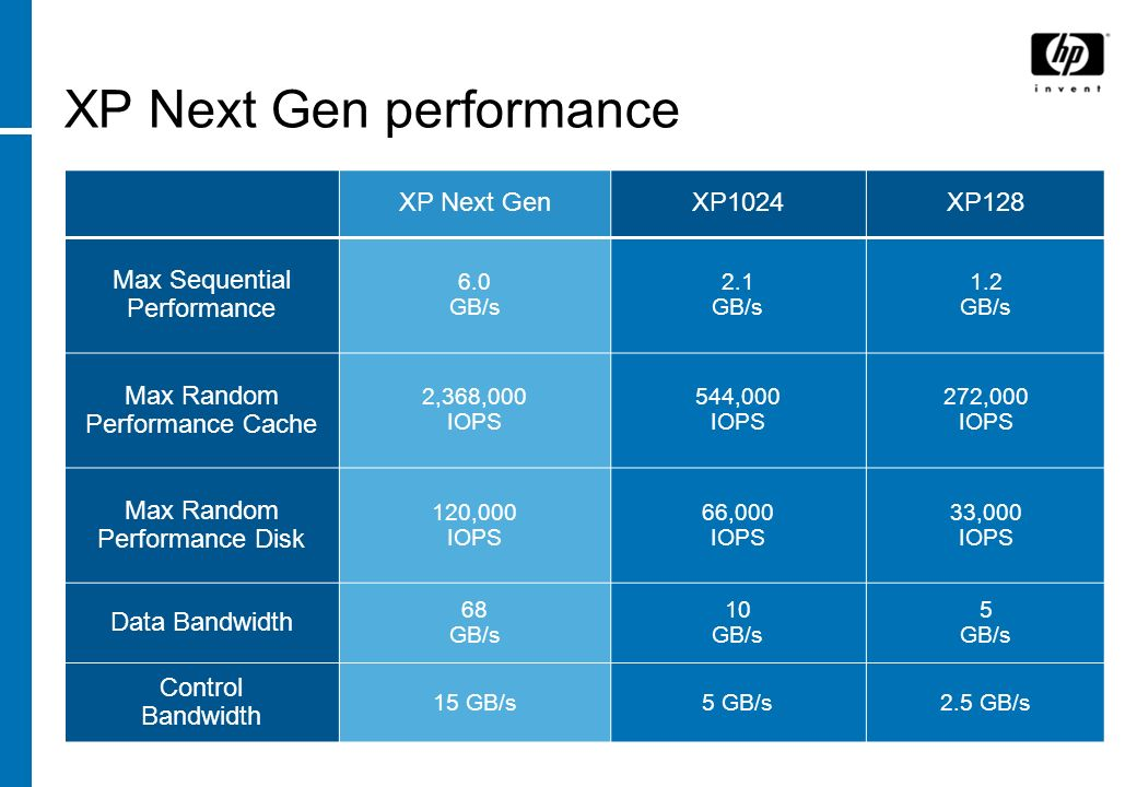 XP Next Gen performance