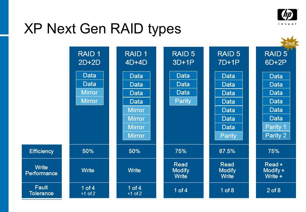 XP Next Gen RAID types RAID 1 2D+2D RAID 1 4D+4D RAID 5 3D+1P RAID 5