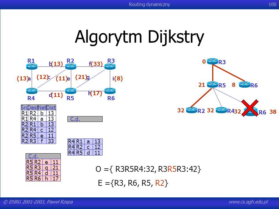 Algorytm Dijkstry O ={ R3R5R4:32, R3R5R3:42} E ={R3, R6, R5, R2} R1 R2