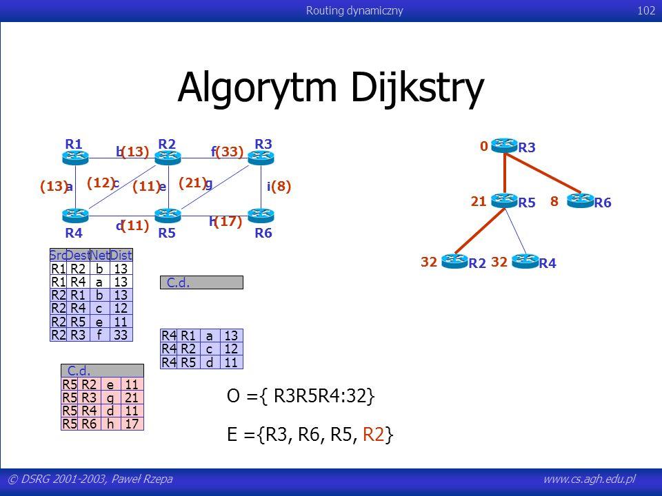 Algorytm Dijkstry O ={ R3R5R4:32} E ={R3, R6, R5, R2} R1 R2 R3 R6 R5