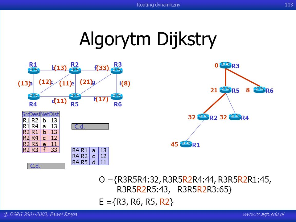 Algorytm Dijkstry O ={R3R5R4:32, R3R5R2R4:44, R3R5R2R1:45,