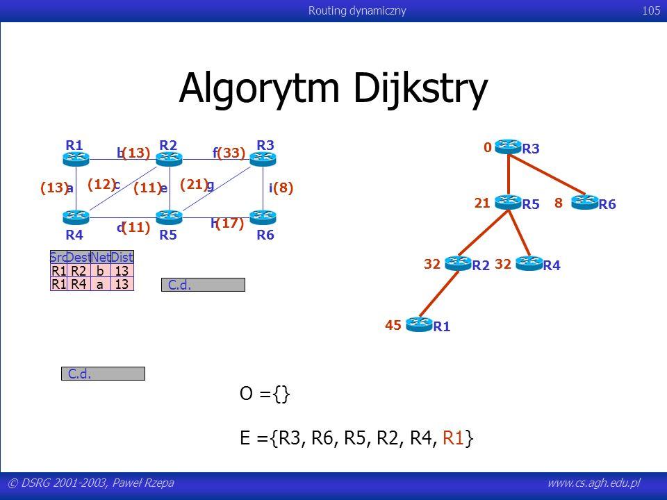 Algorytm Dijkstry O ={} E ={R3, R6, R5, R2, R4, R1} R1 R2 R3 R6 R5 R4
