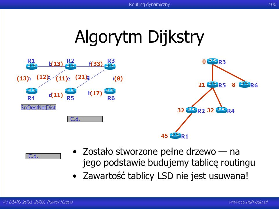 Algorytm Dijkstry R1. R2. R3. R6. R5. R4. a. b. c. d. e. f. g. h. i. (8) (13) (12)