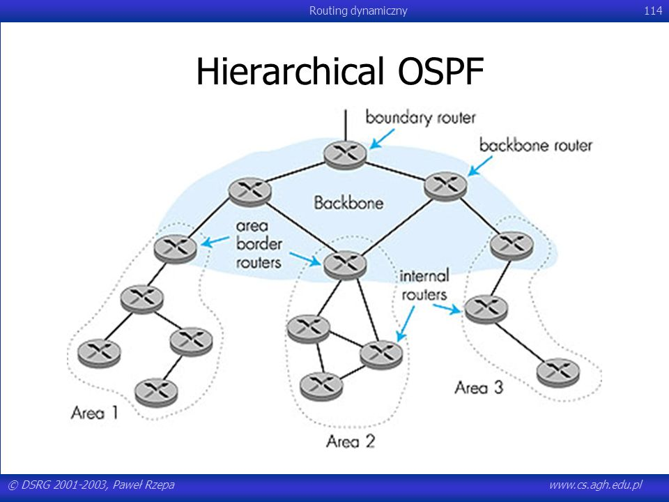Hierarchical OSPF © DSRG 2001-2003, Paweł Rzepa www.cs.agh.edu.pl
