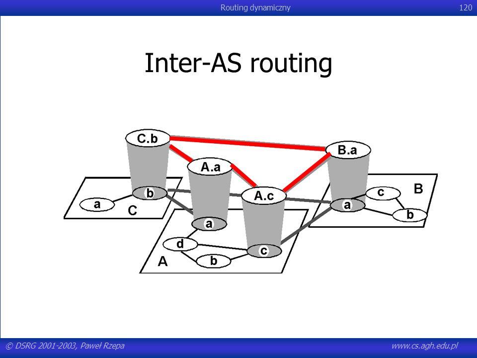 Inter-AS routing © DSRG 2001-2003, Paweł Rzepa www.cs.agh.edu.pl