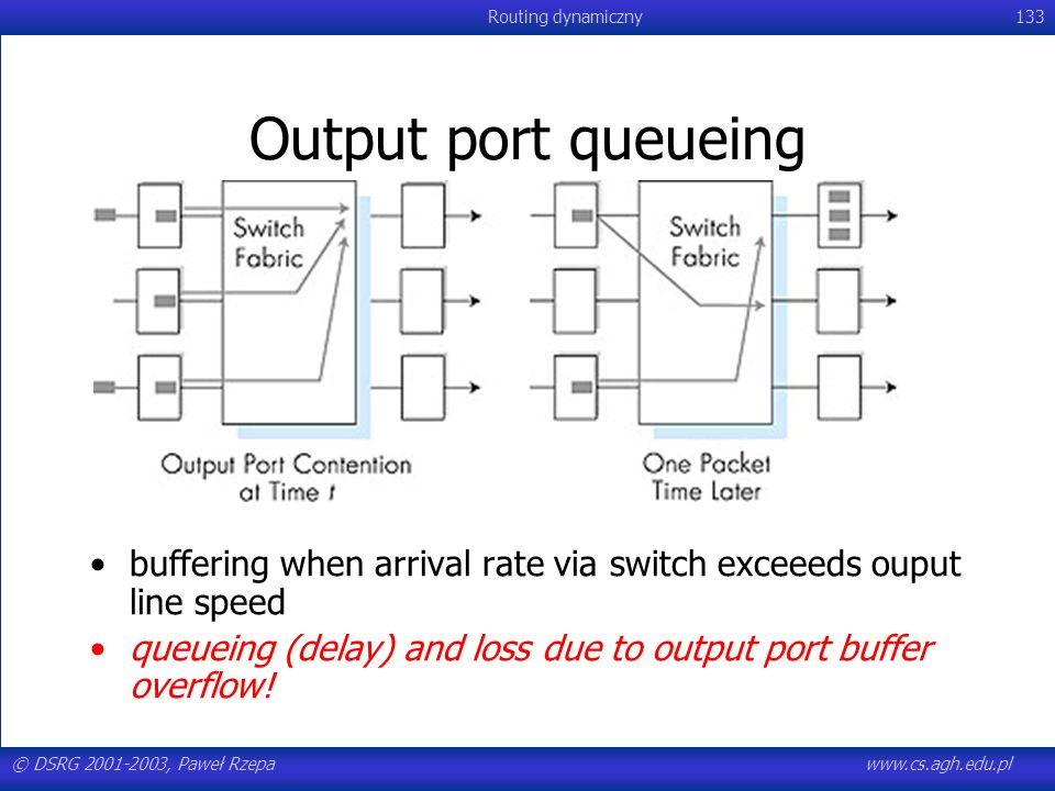 Output port queueingbuffering when arrival rate via switch exceeeds ouput line speed. queueing (delay) and loss due to output port buffer overflow!