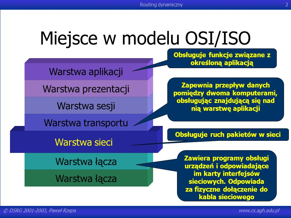 Miejsce w modelu OSI/ISO