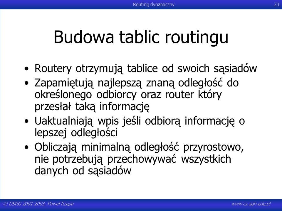 Budowa tablic routingu