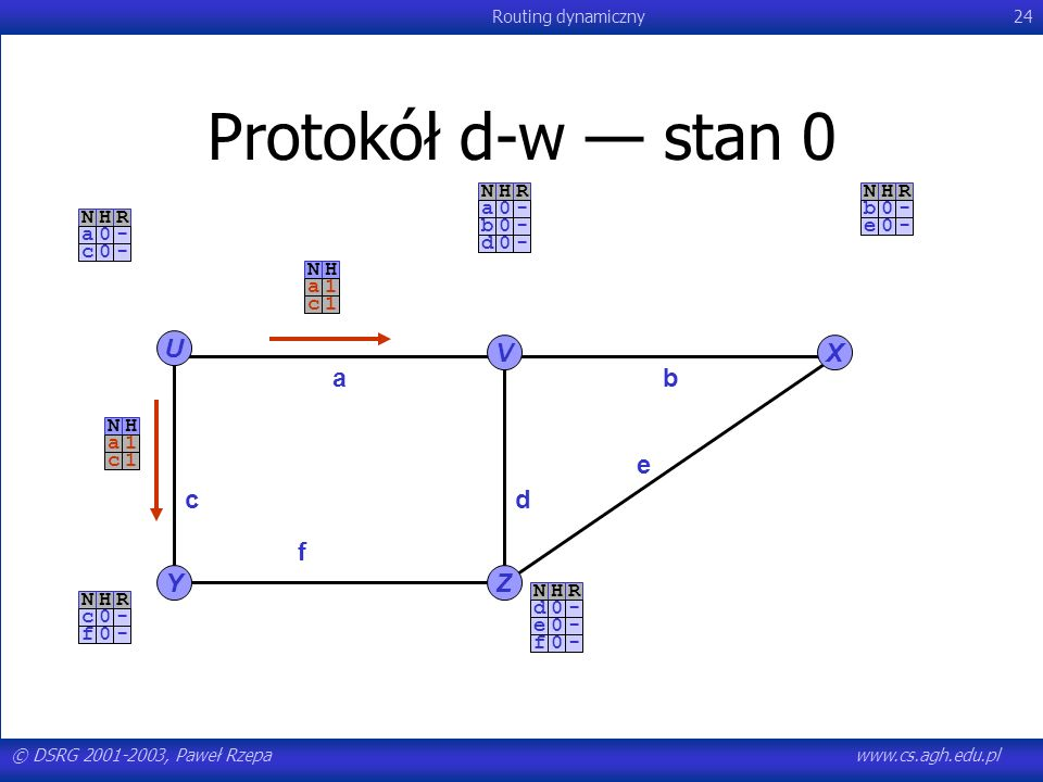 Protokół d-w — stan 0 U V X a b e c d f Y Z N H R - a c b d e f N H a