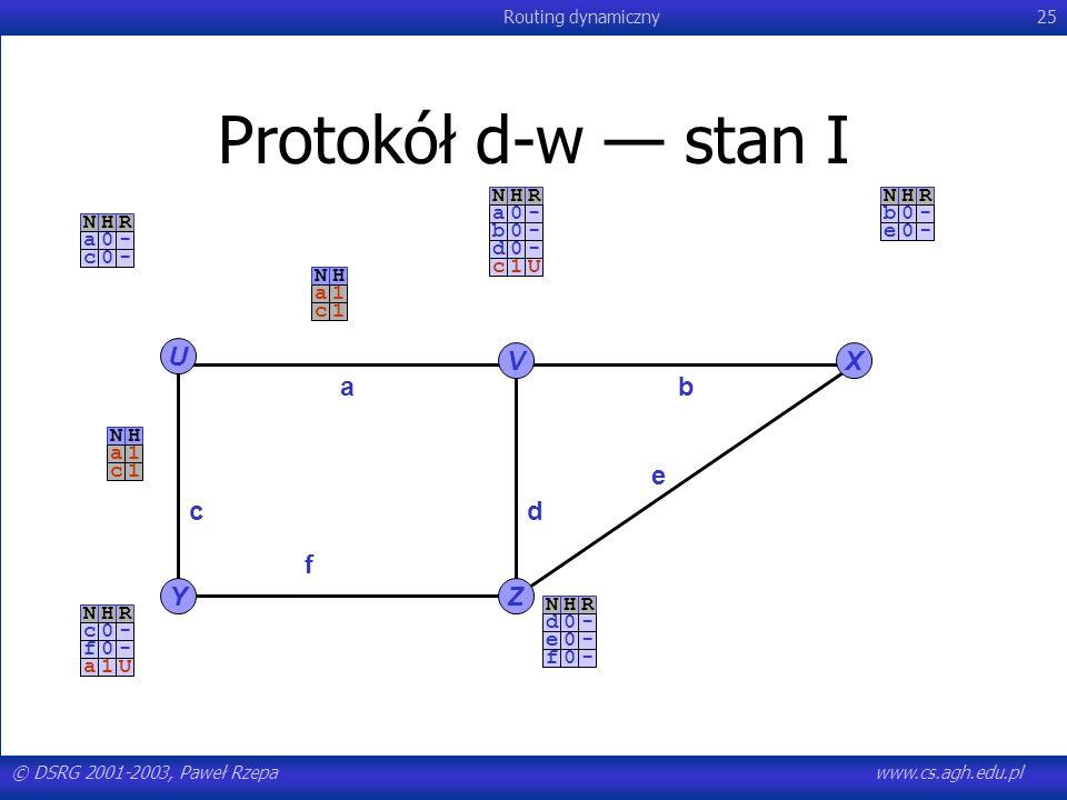 Protokół d-w — stan I U V X a b e c d f Y Z N H R N H R - a - b N H R