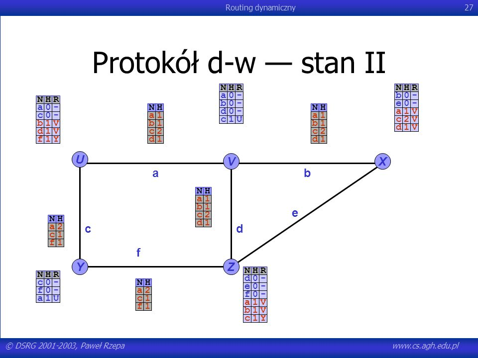 Protokół d-w — stan II U V X a b e c d f Y Z N H R N H R - a - b N H R
