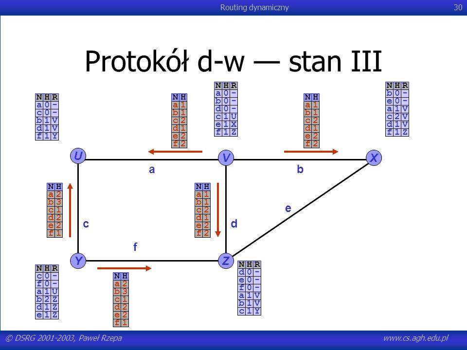 Protokół d-w — stan III U V X a b e c d f Y Z N H R N H R - a - b N H