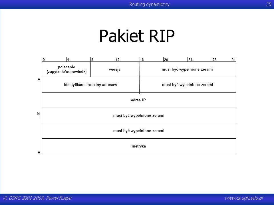 Pakiet RIP4. 8. 12. 16. 20. 24. 28 31. polecenie (zapytanie/odpowiedź) wersja. musi być wypełnione zerami.