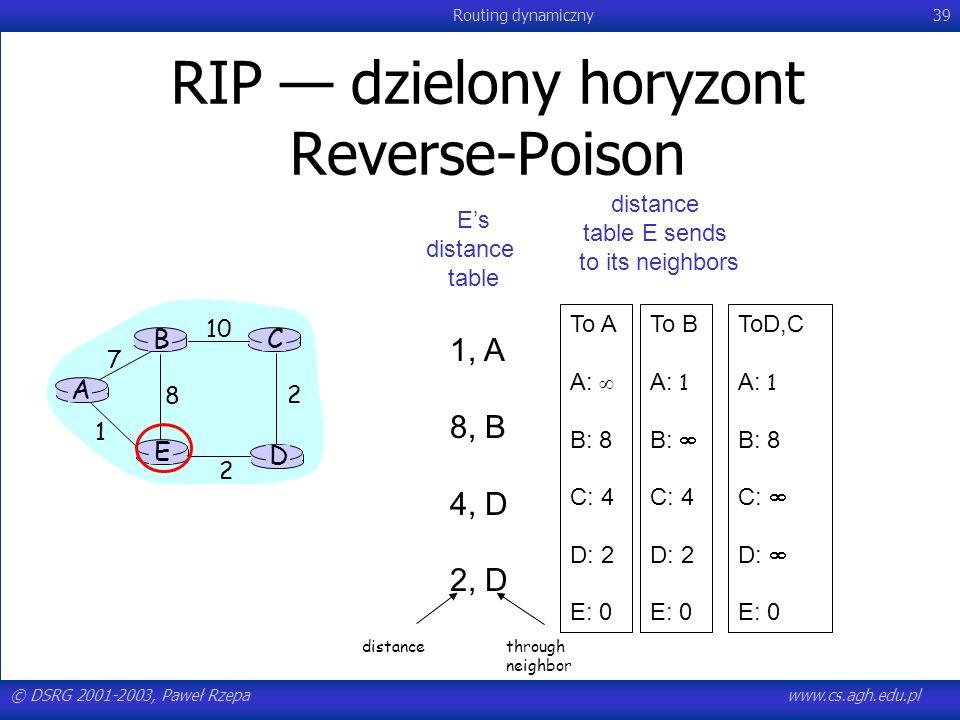 RIP — dzielony horyzont Reverse-Poison