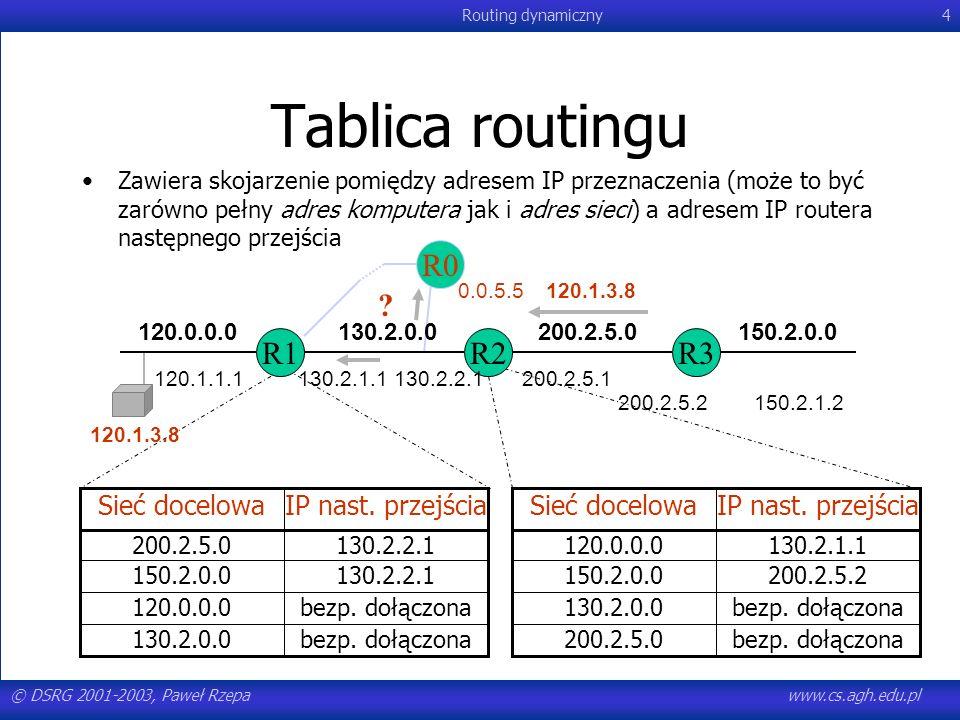 Tablica routingu R0 R1 R2 R3 IP nast. przejścia Sieć docelowa