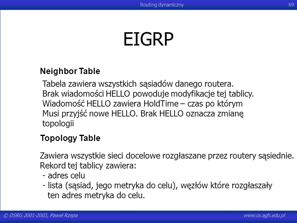 EIGRP Neighbor Table. Tabela zawiera wszystkich sąsiadów danego routera. Brak wiadomości HELLO powoduje modyfikacje tej tablicy.