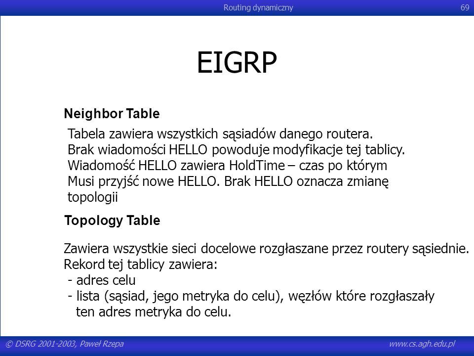 EIGRPNeighbor Table. Tabela zawiera wszystkich sąsiadów danego routera. Brak wiadomości HELLO powoduje modyfikacje tej tablicy.