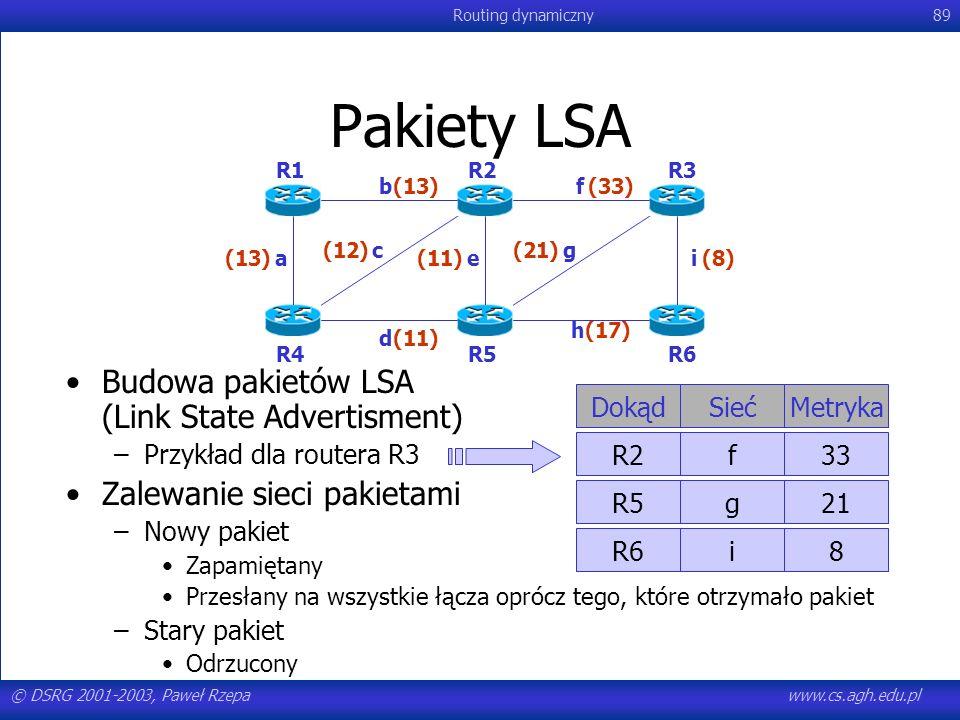 Pakiety LSA Budowa pakietów LSA (Link State Advertisment)