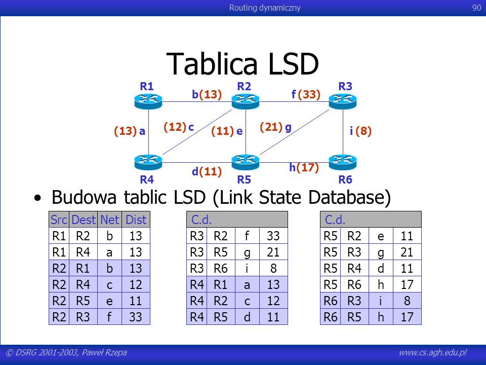 Tablica LSD Budowa tablic LSD (Link State Database) Src Dest Net Dist