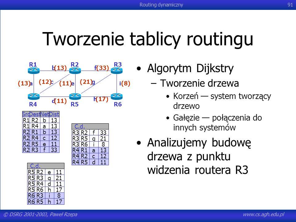 Tworzenie tablicy routingu