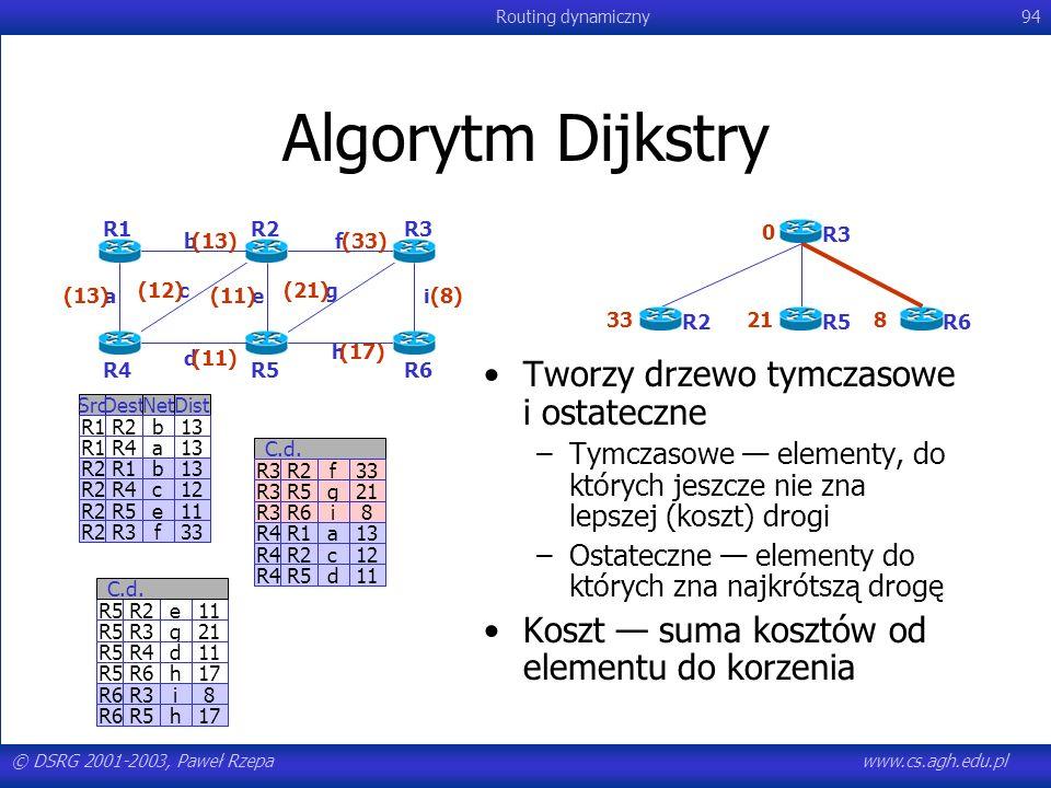 Algorytm Dijkstry Tworzy drzewo tymczasowe i ostateczne