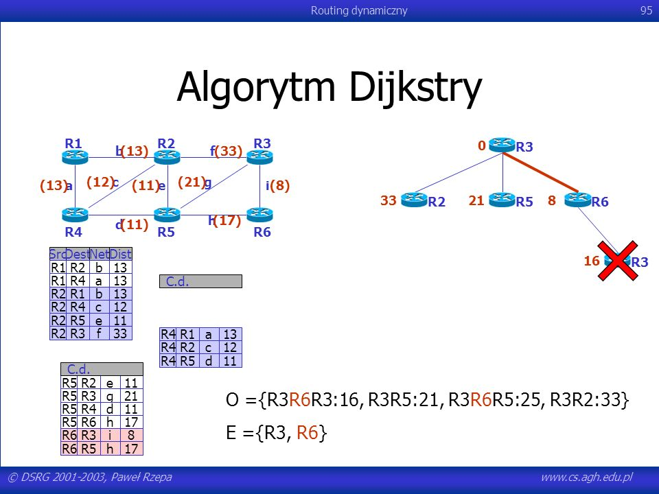 Algorytm Dijkstry O ={R3R6R3:16, R3R5:21, R3R6R5:25, R3R2:33}