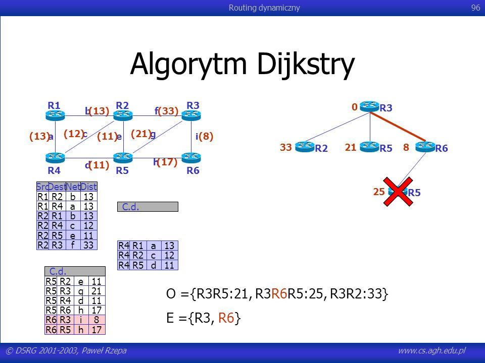 Algorytm Dijkstry O ={R3R5:21, R3R6R5:25, R3R2:33} E ={R3, R6} R1 R2