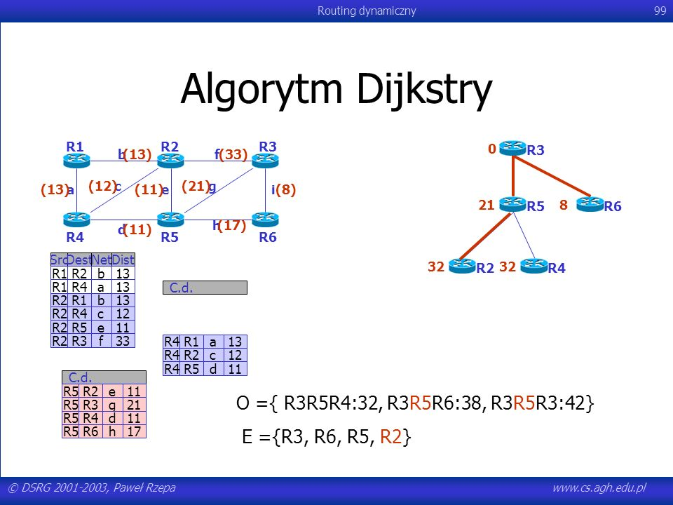 Algorytm Dijkstry O ={ R3R5R4:32, R3R5R6:38, R3R5R3:42}