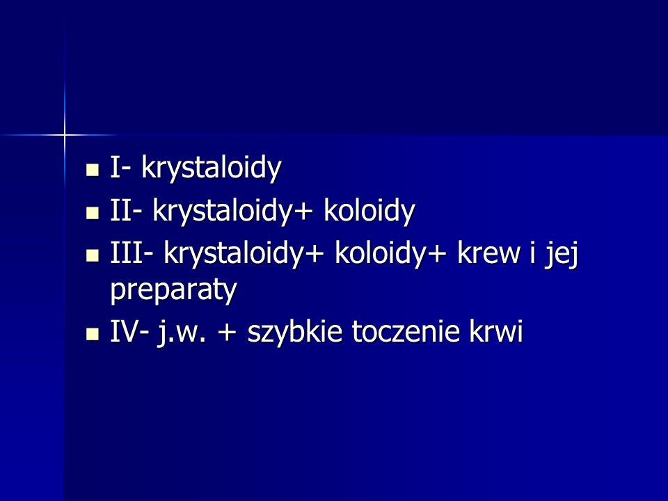 I- krystaloidy II- krystaloidy+ koloidy. III- krystaloidy+ koloidy+ krew i jej preparaty.