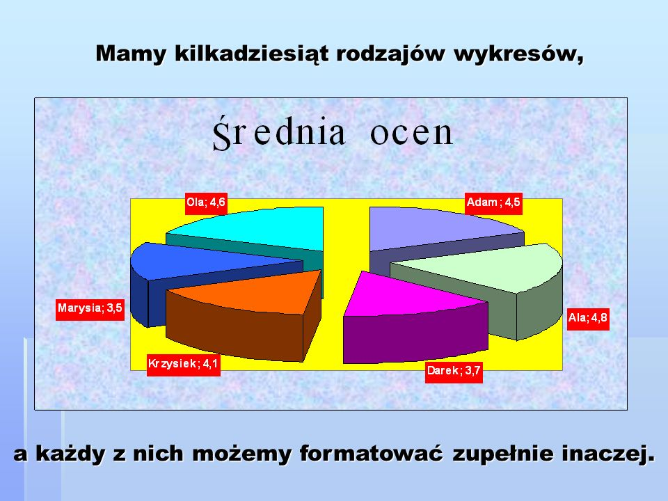 Mamy kilkadziesiąt rodzajów wykresów,