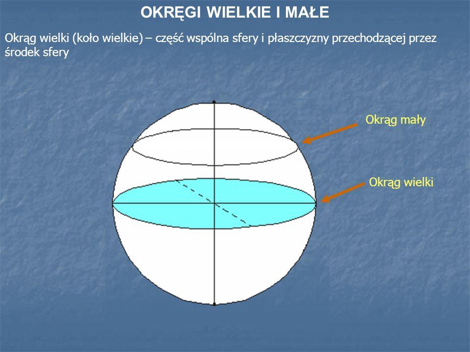 OKRĘGI WIELKIE I MAŁE Okrąg wielki (koło wielkie) – część wspólna sfery i płaszczyzny przechodzącej przez środek sfery.