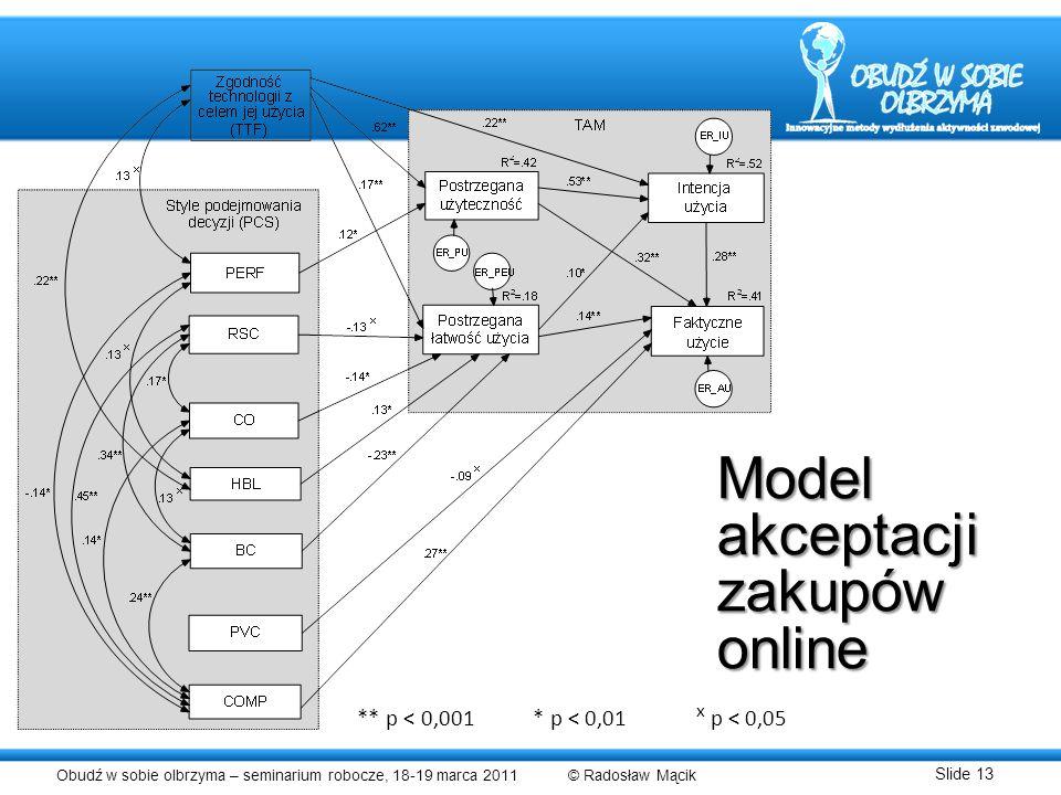 Model akceptacji zakupów online